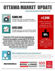 Best September on record for number of Ottawa Real Estate resales!