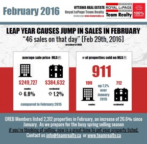 Real Estate Snapshot February 2016