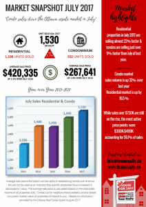 Ottawa Real Estate Market Snapshot July 2017