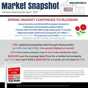 Latest Real Estate Market Snapshot: April 2017