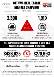 Ottawa Real Estate Snapshot May 2017