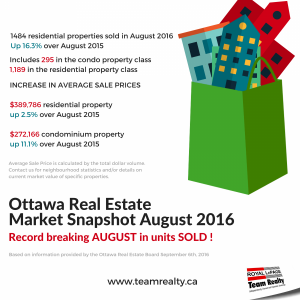 Ottawa Real Estate Market Hightlights August 2016
