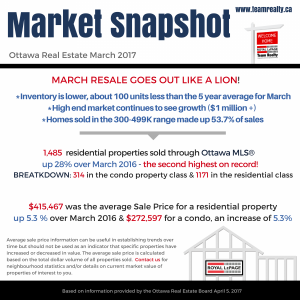 Ottawa Real Estate Update | March Goes Out Like a Lion