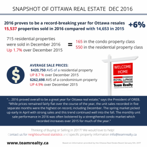 Ottawa Real Estate Update: December 2016
