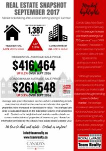 Ottawa Real Estate Highlights September 2017