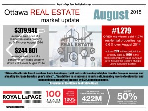 Strong summer performance for Ottawa's resale market